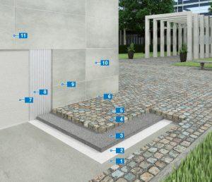 Giải pháp xây dựng của MAPEI (Italy) cho các Công trình mới