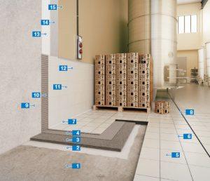 Giải pháp xây dựng của MAPEI (Italy) dành cho các Tòa nhà công nghiệp