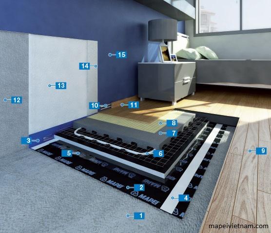 Hệ thống cách âm chống tiếng ồn bước chân thi công sàn gỗ và tường trang trí